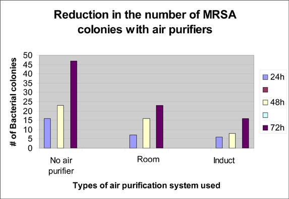 MRSA-chart