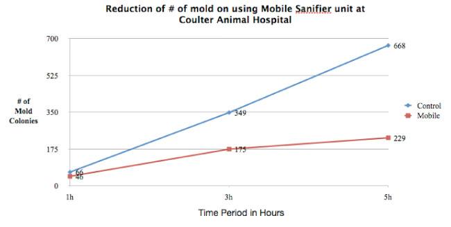 MobileMoldChart